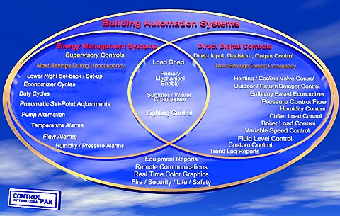 Energy Management Control Systems